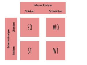 Die SWOT-Matrix bringt interne und externe Faktoren zusammen
