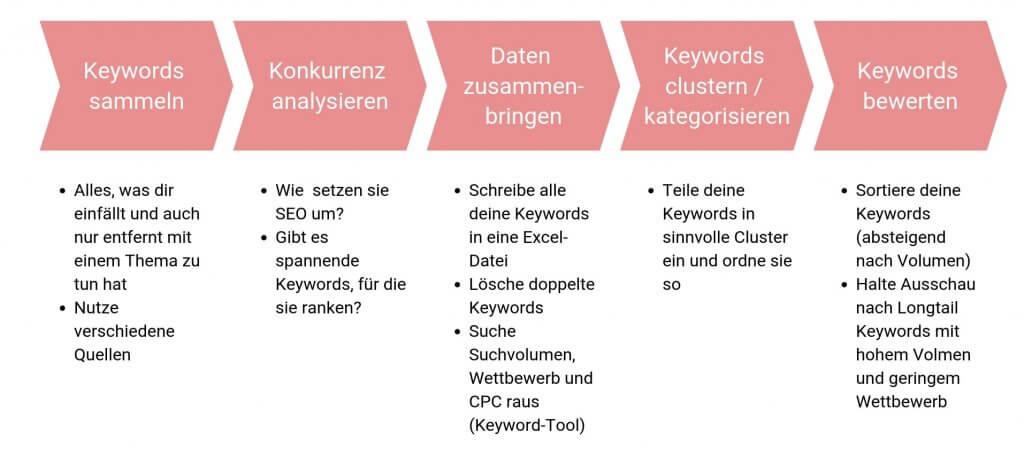 Die 5 Schritte der Keyword-Recherche