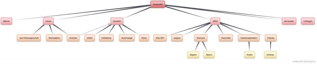 Keyword-Cluster zum Suchbegriff haarausfall