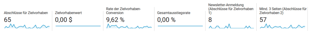 Auswertung Zielvorhaben Google Analytics