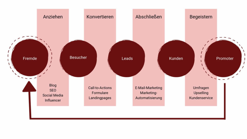 Der Inbound Marketing Prozess unterteilt sich in 4 Phasen