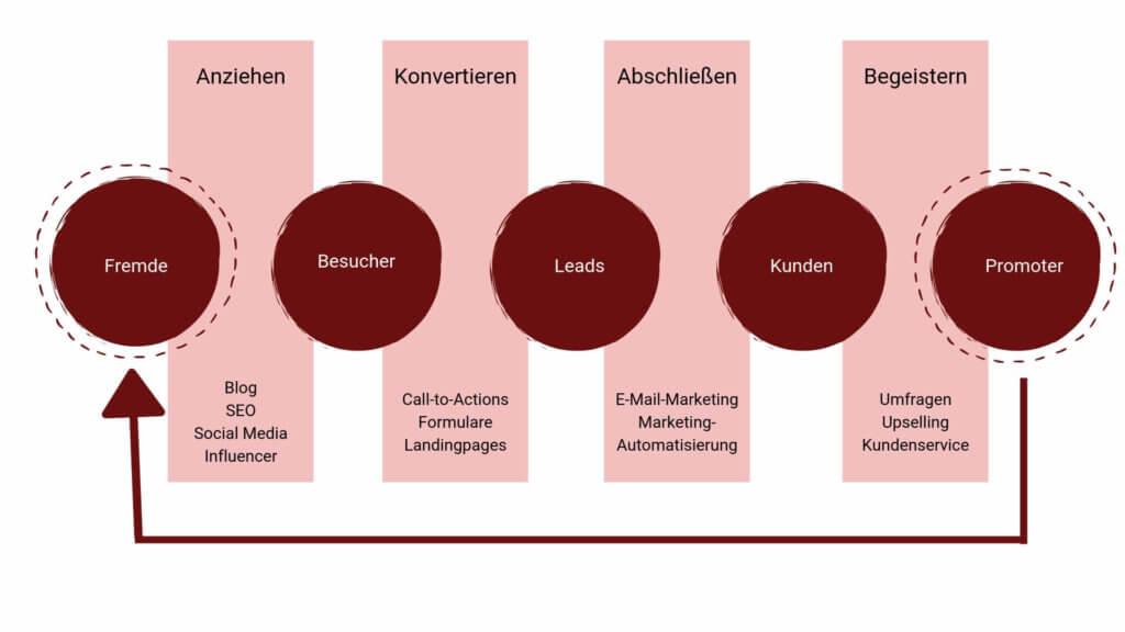 Der Inbound Marketing Prozess unterteilt sich in 4 Phasen