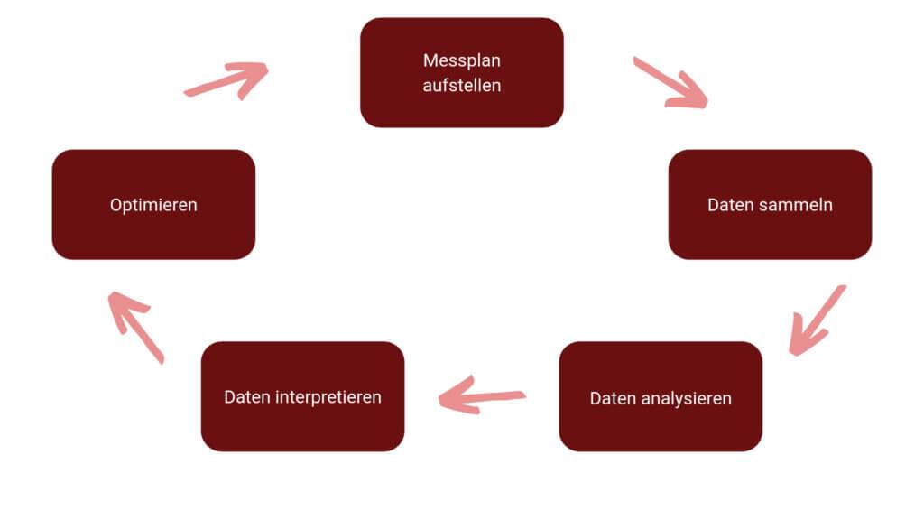 Der Kreislauf der Web-Analytics