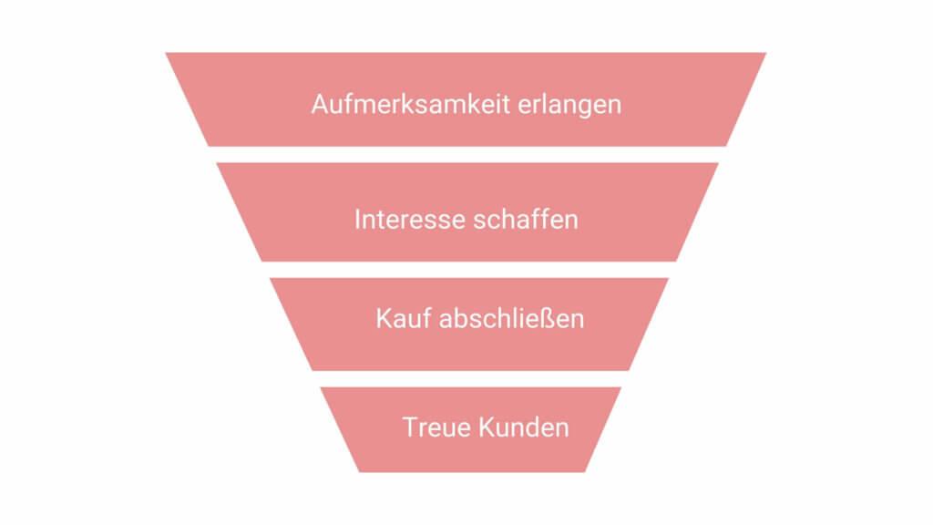 Der Customer Journey wird im Inbound Marketing oft als FUnnel (Trichter) dargestellt