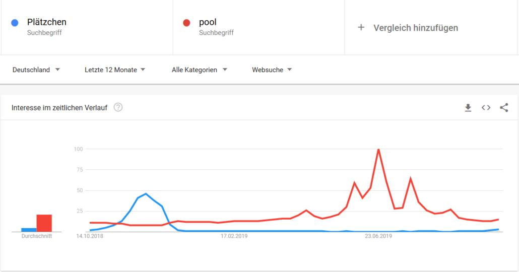 Google Trends - Saisonale Keywords