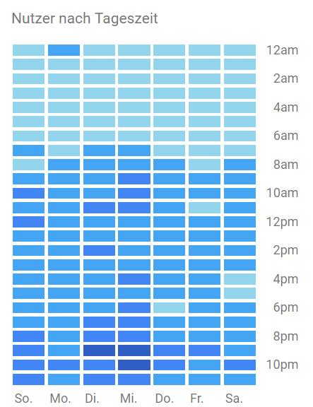 Google Analytics Nutzer nach Tageszeit