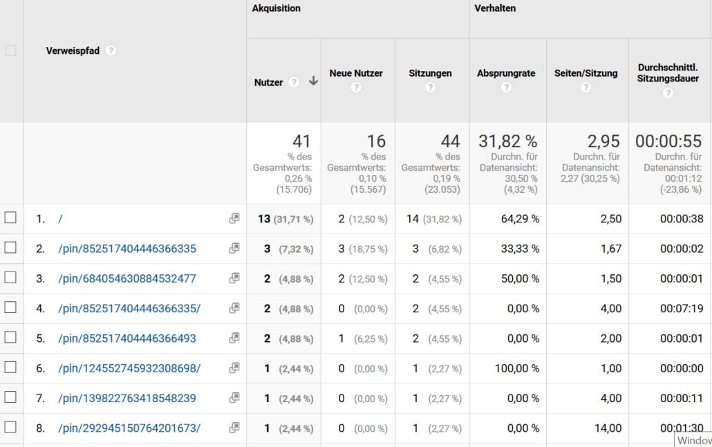 Google Analytics - Verweise einzelne Pins