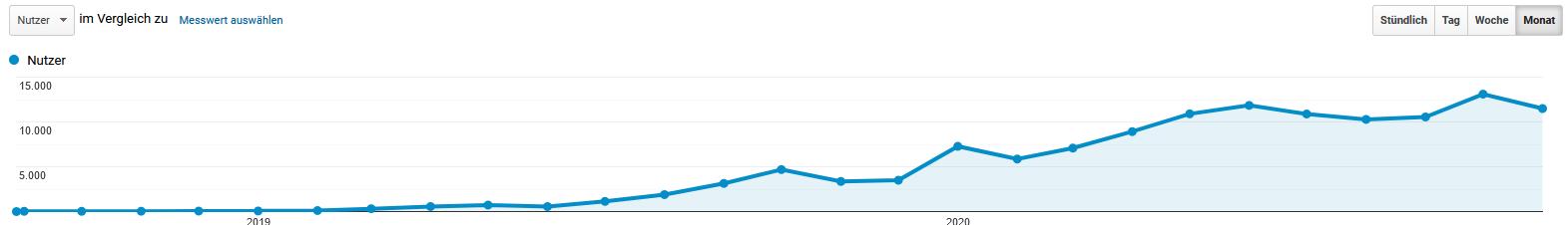 Mit Pinterest konnte ich meine Reichweite schon nach 6 Monaten steigern